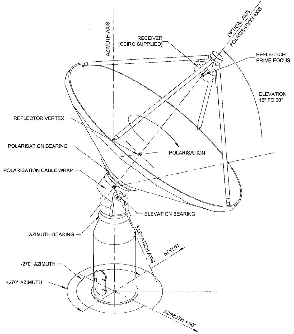 astronomy diagram of meridian - photo #40