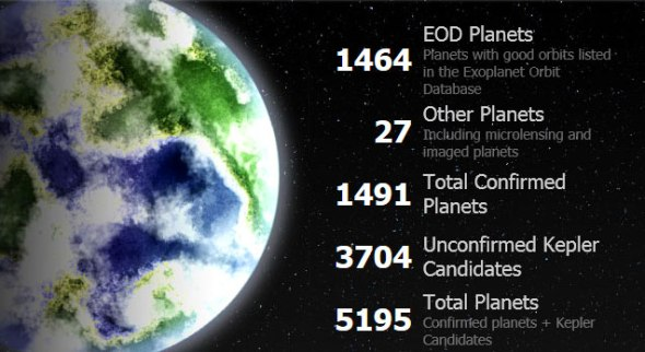 Worlds discovered to date. Image: exoplanets.org