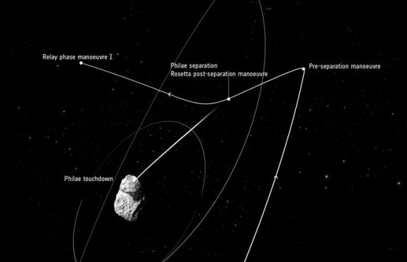 The path Philae will take to the comet's surface. Image: ESA