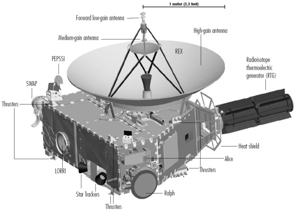 A diagram of the spacecraft and its suite of science instruments. Image: NASA/JHUAPL