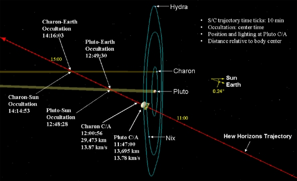 New Horizons' trajectory takes it right through the Pluto system in just a few days. Image: NASA/JHUAPL